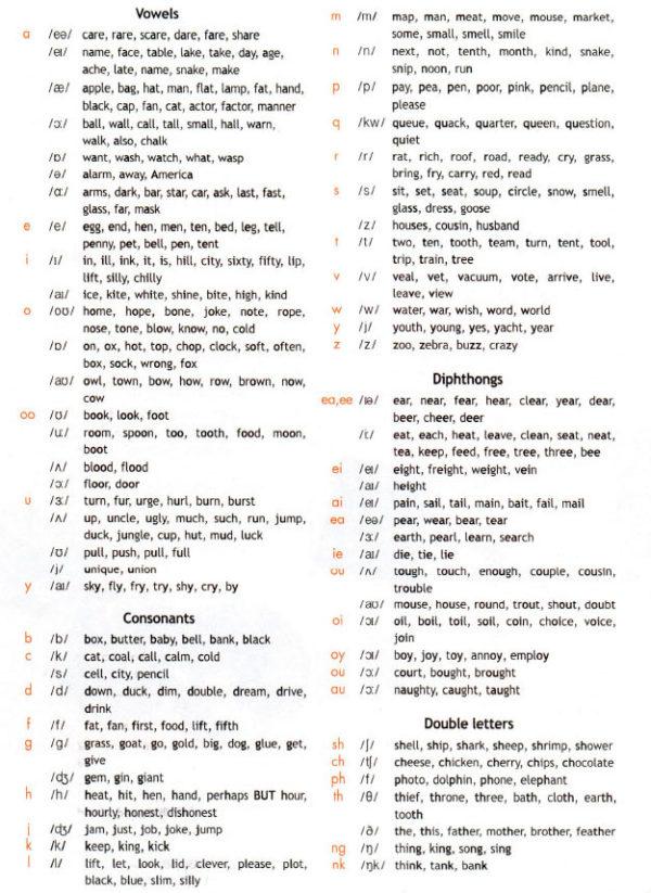 Учебник Spotlight 5. Student's Book. Pronunciation